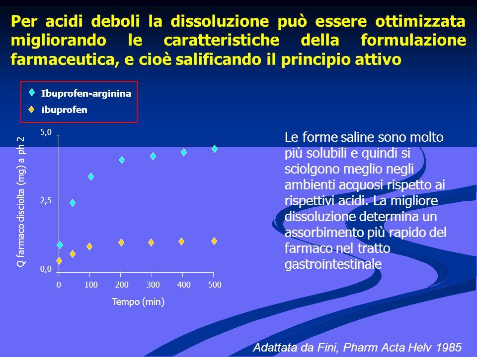 Per acidi deboli la dissoluzione può essere ottimizzata migliorando le caratteristiche della formulazione farmaceutica, e cioè salificando il principio attivo