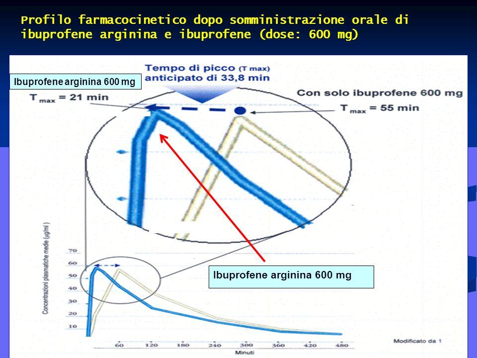 Profilo farmacocinetico dopo somministrazione orale di ibuprofene arginina e ibuprofene (dose: 600 mg)