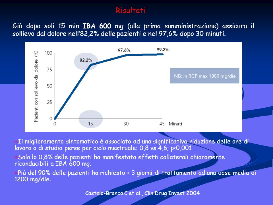 Castelo-Branco C et al., Clin Drug Invest 2004