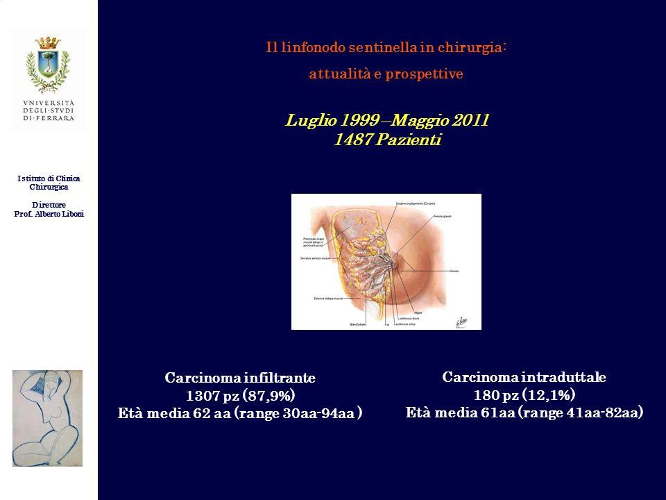 Luglio 1999 –Maggio 2011 1487 Pazienti