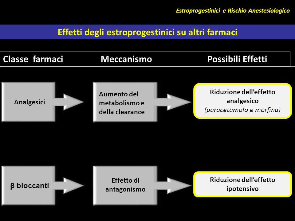 Effetti degli estroprogestinici su altri farmaci