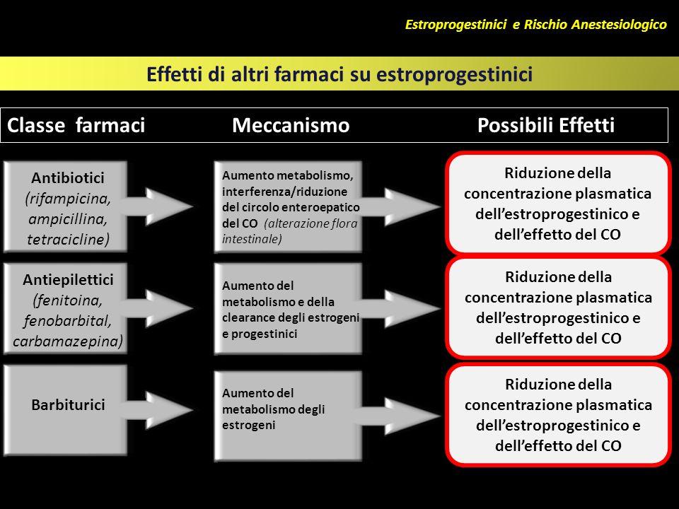 Effetti di altri farmaci su estroprogestinici