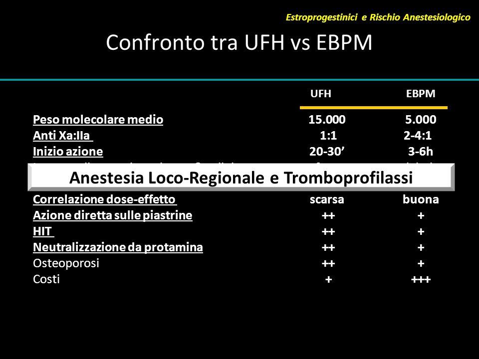Confronto tra UFH vs EBPM