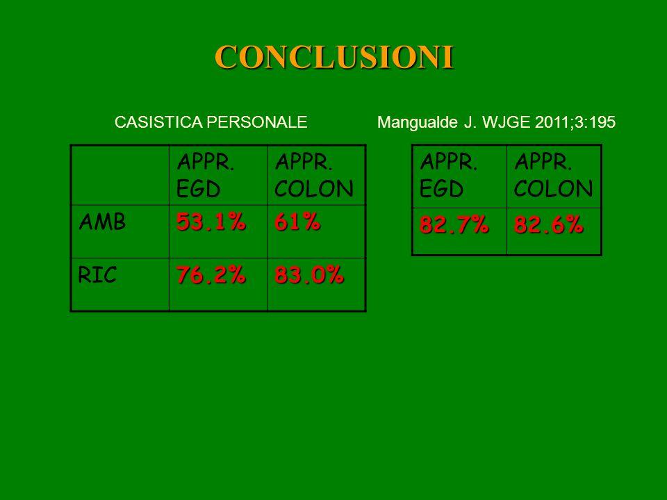 CONCLUSIONI APPR. EGD APPR. COLON AMB 53.1% 61% RIC 76.2% 83.0%
