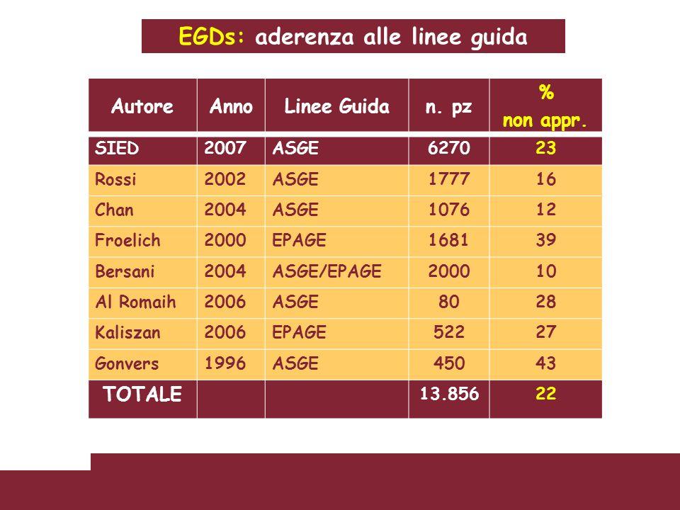 EGDs: aderenza alle linee guida