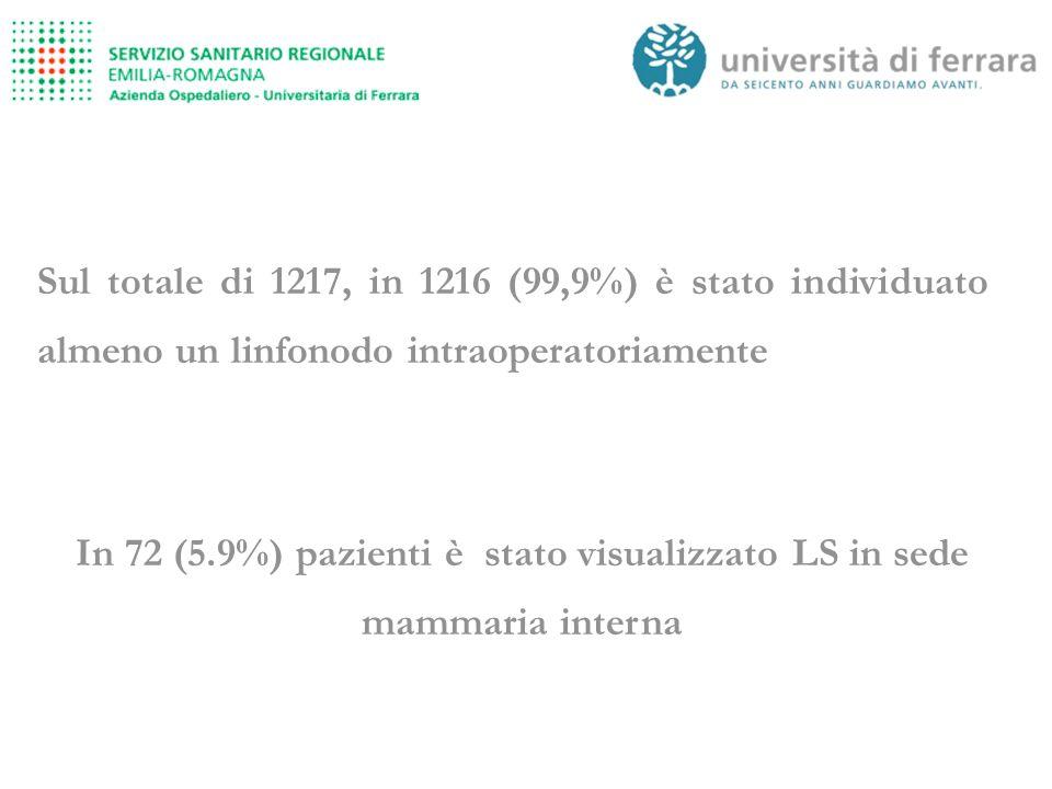 In 72 (5.9%) pazienti è stato visualizzato LS in sede mammaria interna