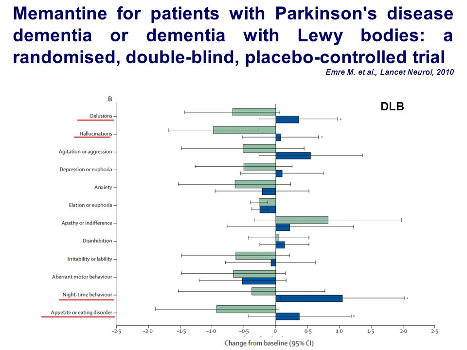 Memantine for patients with Parkinson s disease dementia or dementia with Lewy bodies: a randomised, double-blind, placebo-controlled trial