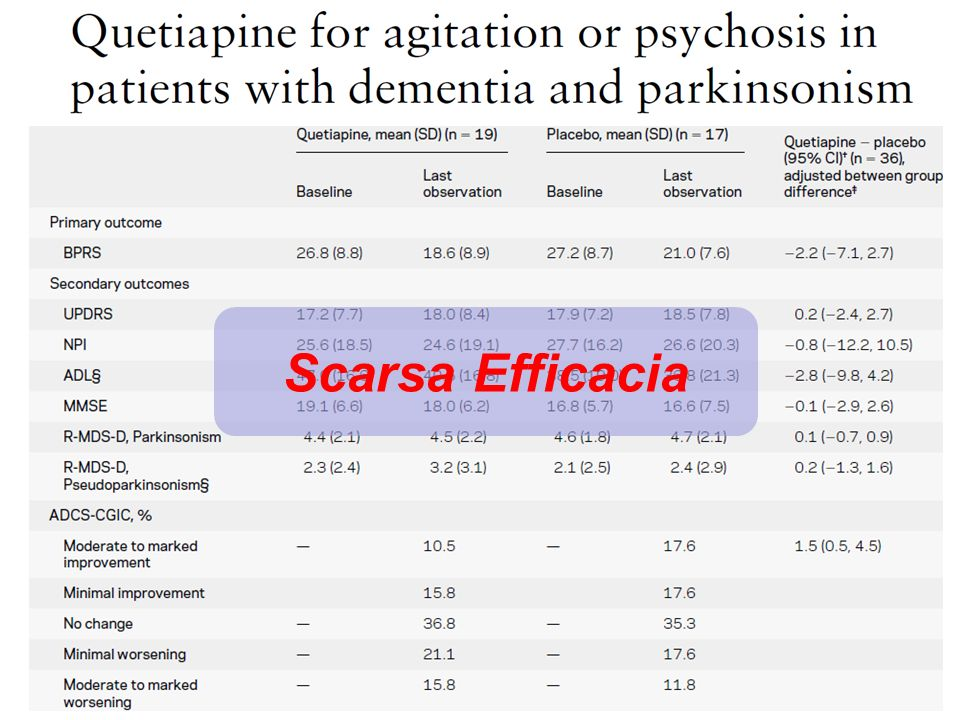 Scarsa Efficacia ABSTRACT Objective: To assess the efficacy and tolerability of quetiapine for agitation or psychosis in.