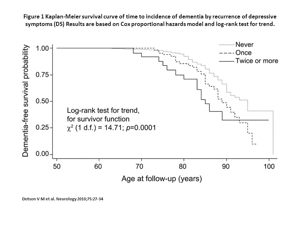 Figure 1 Kaplan-Meier survival curve of time to incidence of dementia by recurrence of depressive symptoms (DS) Results are based on Cox proportional hazards model and log-rank test for trend.