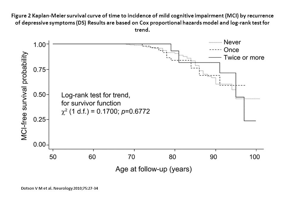 Figure 2 Kaplan-Meier survival curve of time to incidence of mild cognitive impairment (MCI) by recurrence of depressive symptoms (DS) Results are based on Cox proportional hazards model and log-rank test for trend.