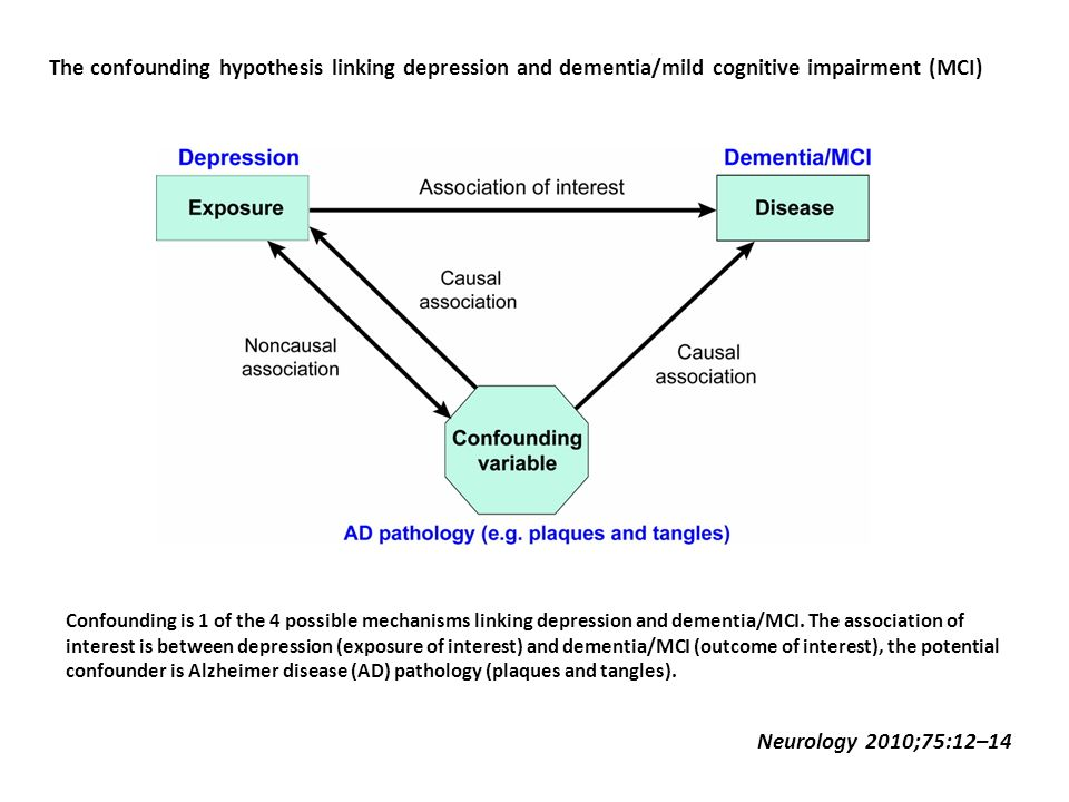 The confounding hypothesis linking depression and dementia/mild cognitive impairment (MCI)