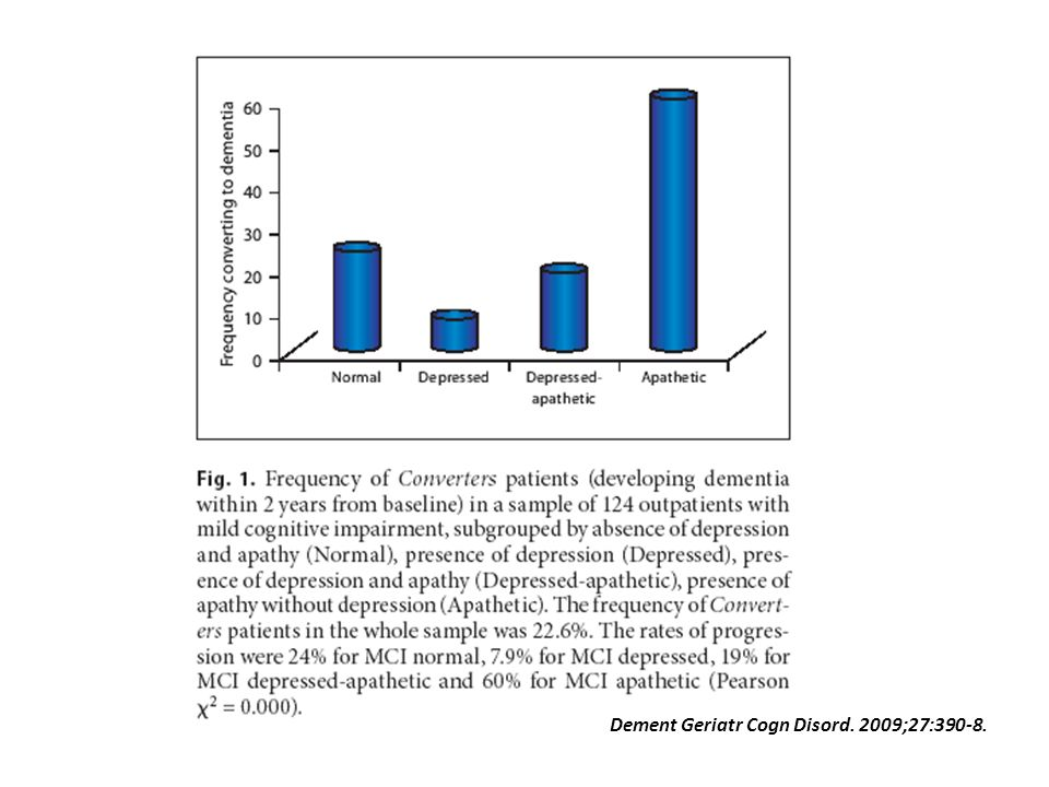 Dement Geriatr Cogn Disord. 2009;27:390-8.