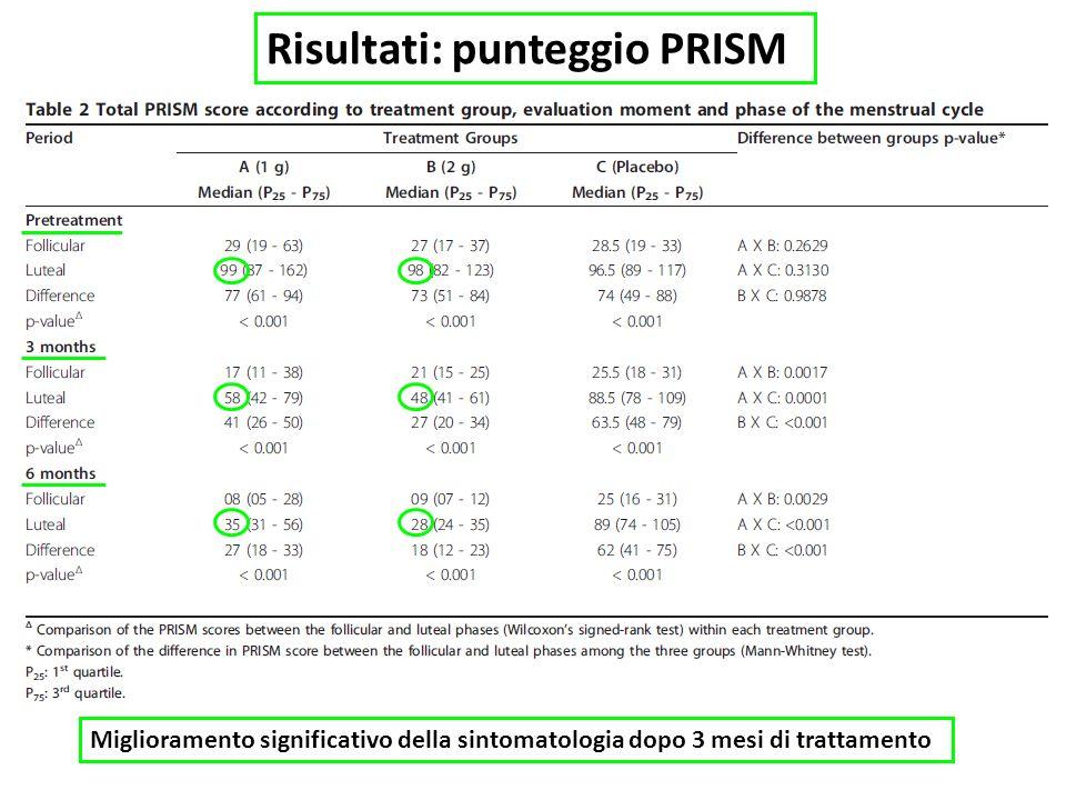 Risultati: punteggio PRISM