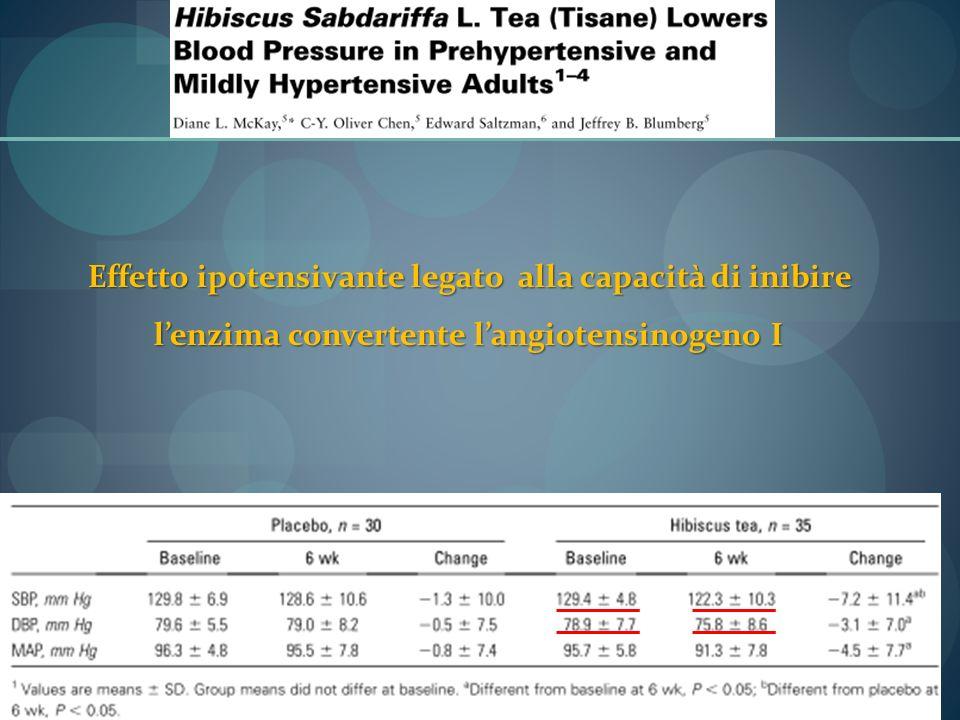 Effetto ipotensivante legato alla capacità di inibire l'enzima convertente l'angiotensinogeno I