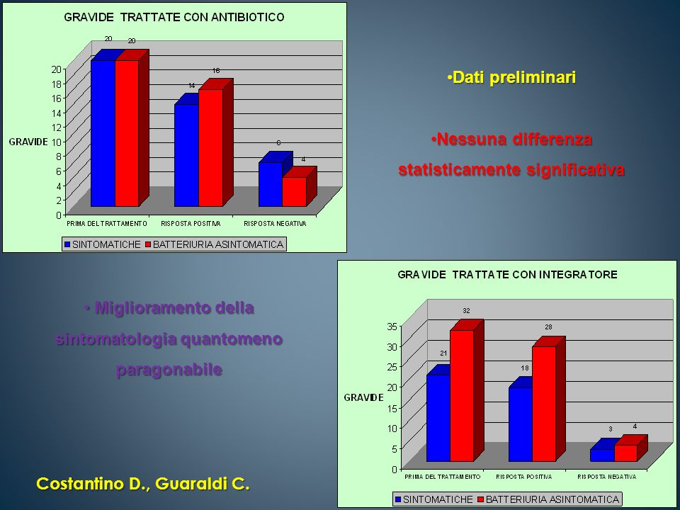 Nessuna differenza statisticamente significativa