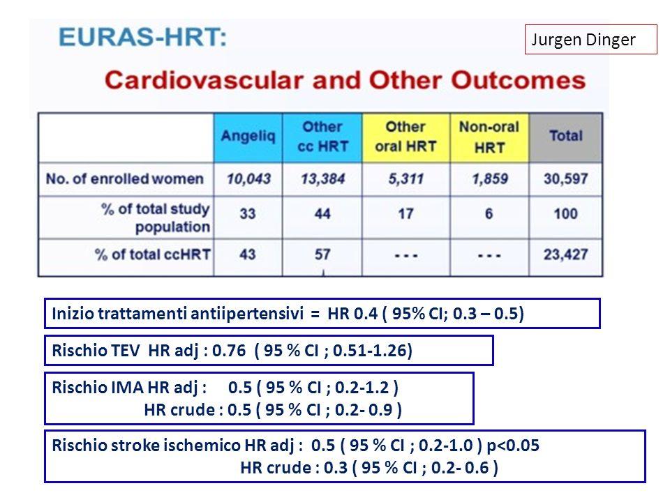 Jurgen DingerInizio trattamenti antiipertensivi = HR 0.4 ( 95% CI; 0.3 – 0.5) Rischio TEV HR adj : 0.76 ( 95 % CI ; 0.51-1.26)
