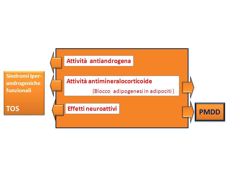 TOS PMDD Attività antiandrogena Attività antimineralocorticoide