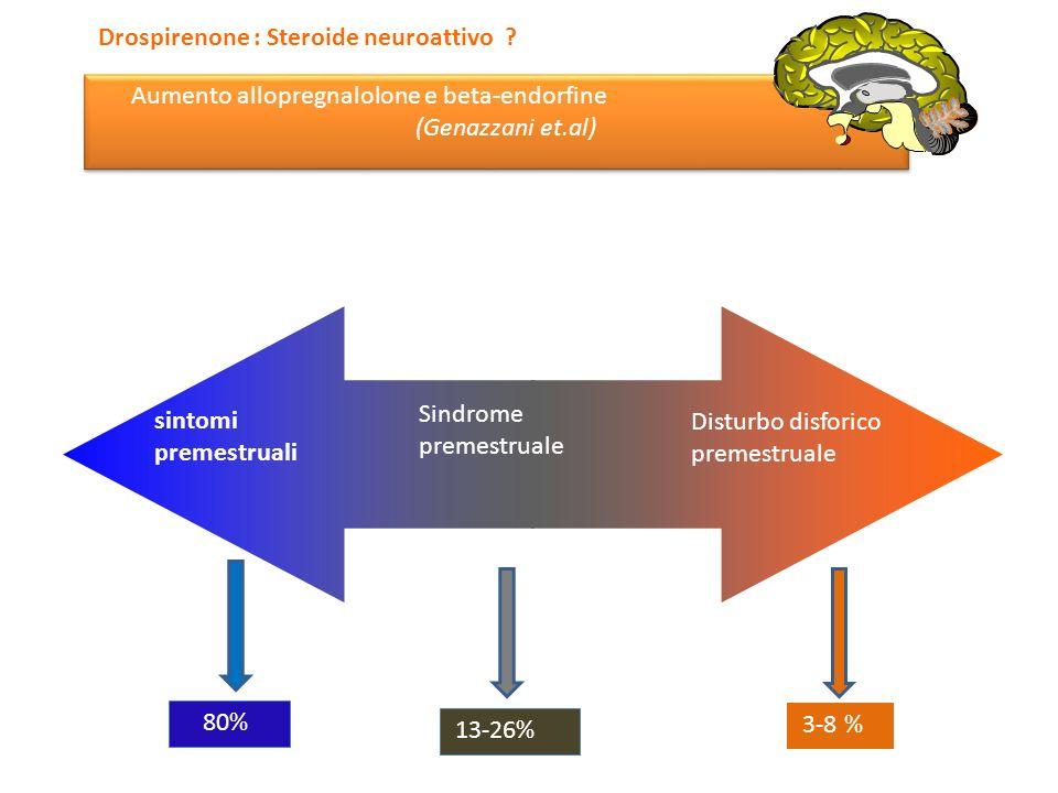Drospirenone : Steroide neuroattivo