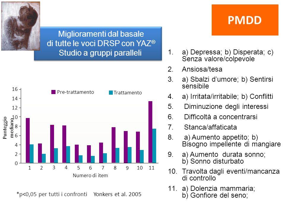 PMDD Miglioramenti dal basale di tutte le voci DRSP con YAZ® Studio a gruppi paralleli. a) Depressa; b) Disperata; c) Senza valore/colpevole.