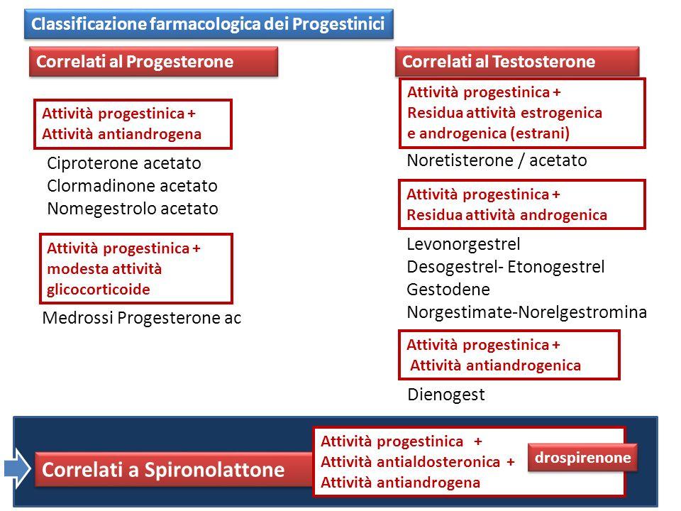 Correlati a Spironolattone
