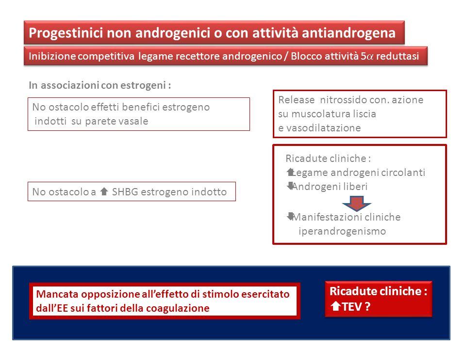 Progestinici non androgenici o con attività antiandrogena