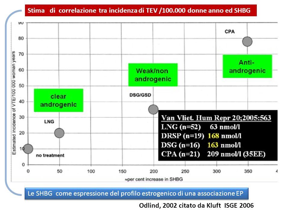 Stima di correlazione tra incidenza di TEV /100.000 donne anno ed SHBG