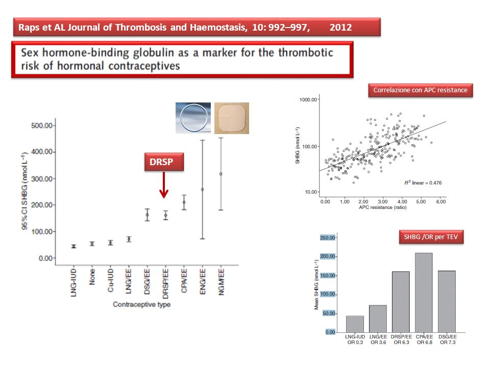 Raps et AL Journal of Thrombosis and Haemostasis, 10: 992–997, 2012