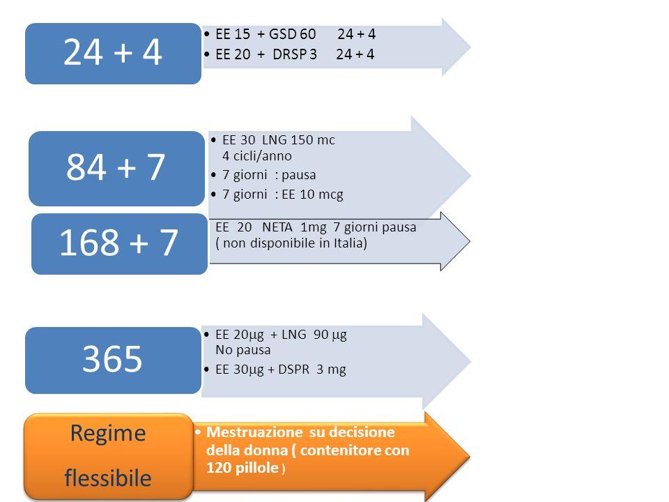 EE 15 + GSD 60 24 + 4 EE 20 + DRSP 3 24 + 4. 24 + 4. EE 30 LNG 150 mc 4 cicli/anno.
