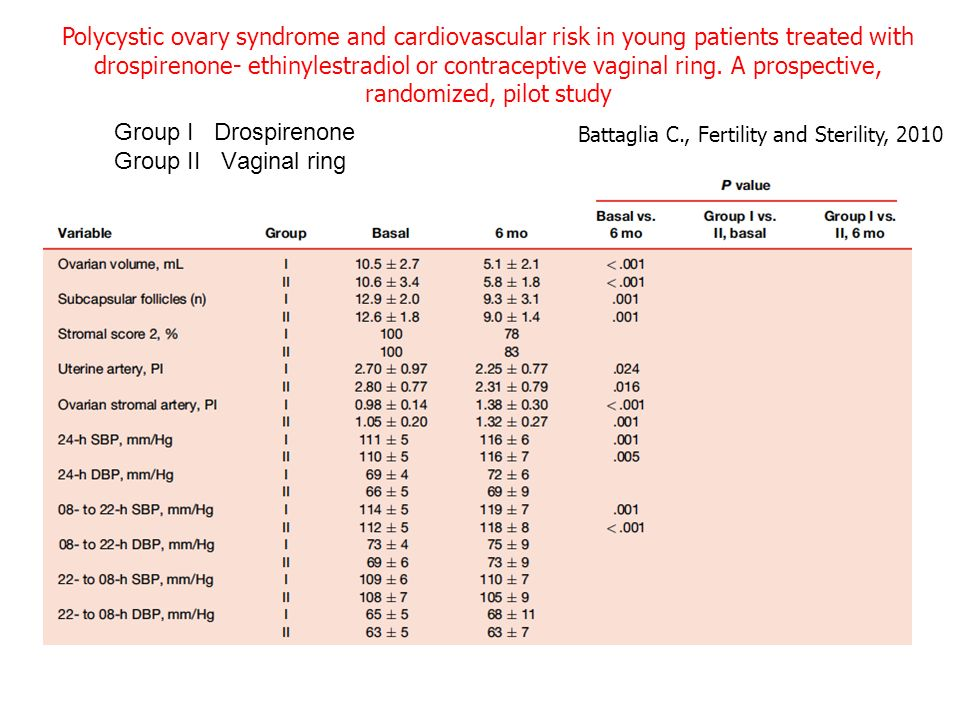 Polycystic ovary syndrome and cardiovascular risk in young patients treated with drospirenone- ethinylestradiol or contraceptive vaginal ring. A prospective, randomized, pilot study