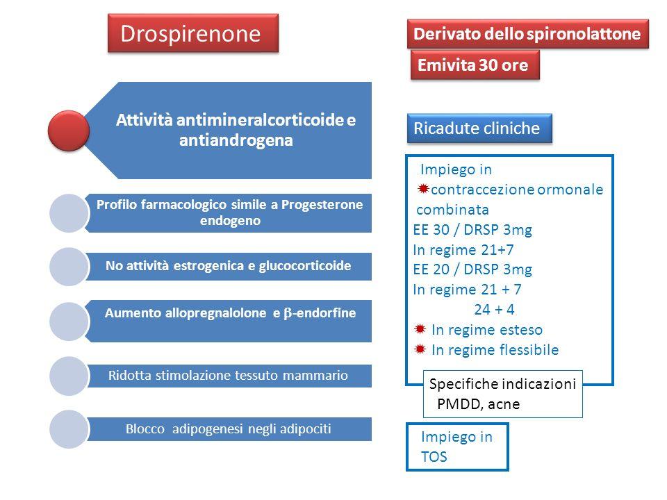 Drospirenone Derivato dello spironolattone