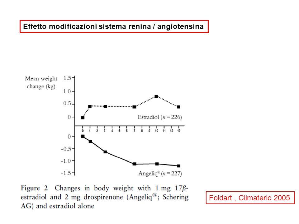 Effetto modificazioni sistema renina / angiotensina
