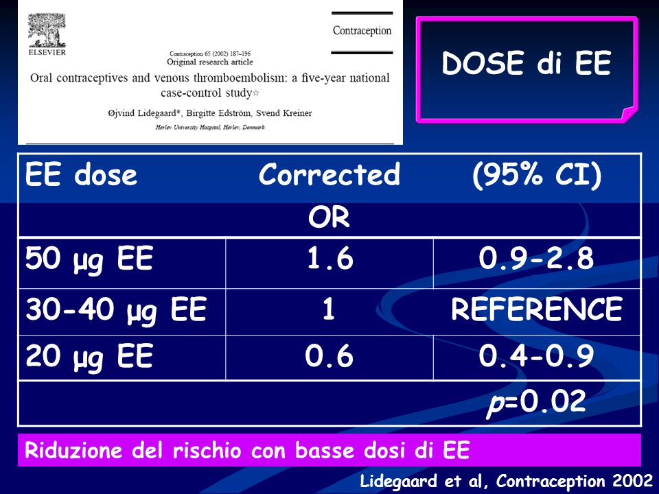DOSE di EE EE dose Corrected OR (95% CI) 50 μg EE 1.6 0.9-2.8