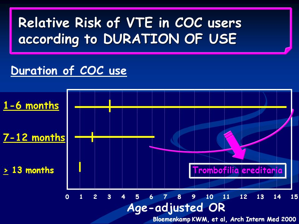 Relative Risk of VTE in COC users according to DURATION OF USE