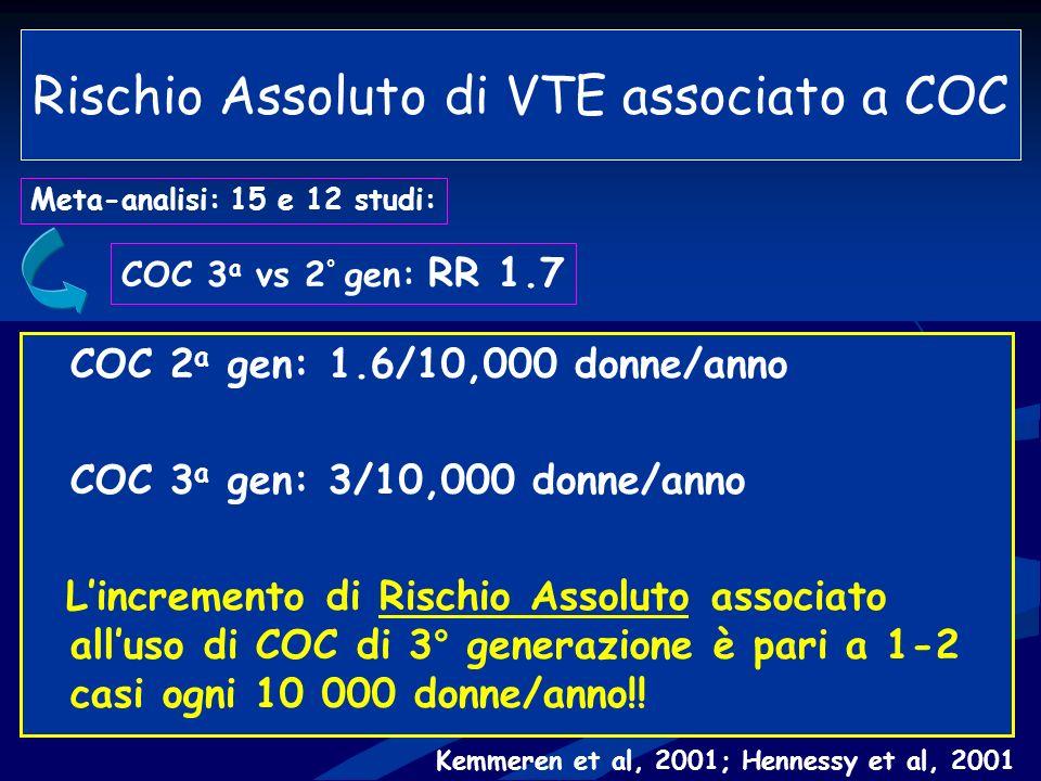 Rischio Assoluto di VTE associato a COC