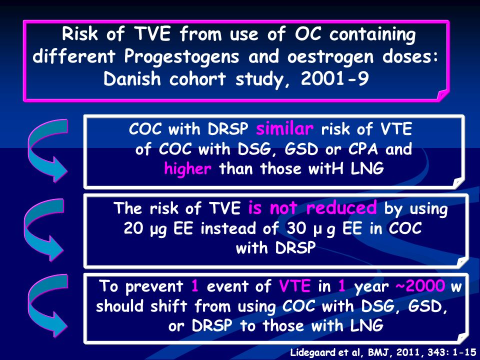 Risk of TVE from use of OC containing