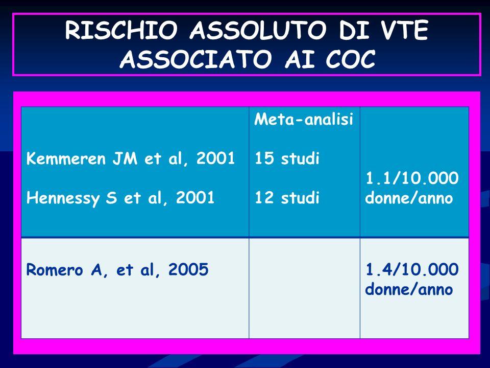 RISCHIO ASSOLUTO DI VTE ASSOCIATO AI COC