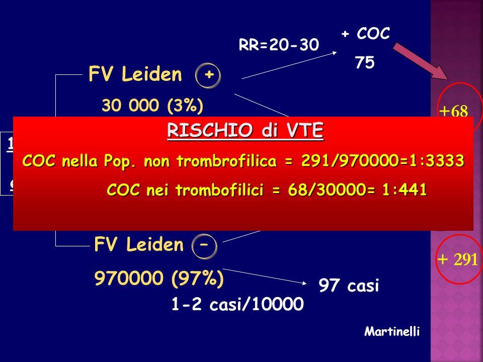 FV Leiden + +68 7 casi FV Leiden – 970000 (97%) + 291 RR= 2.4 RR=4