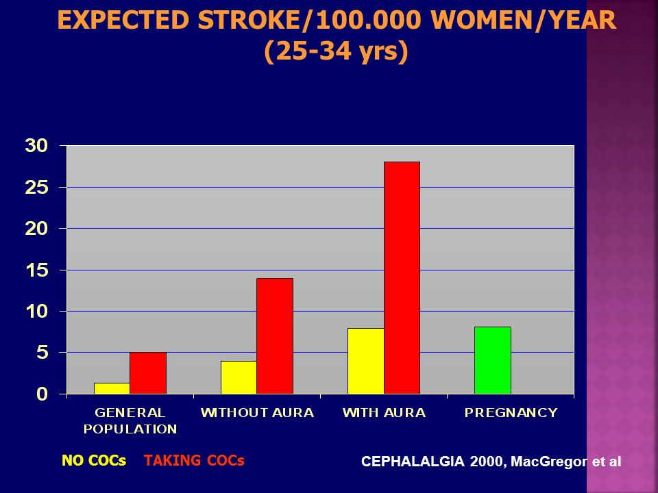 EXPECTED STROKE/100.000 WOMEN/YEAR