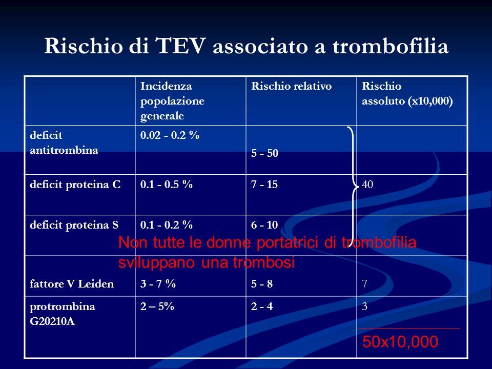Rischio di TEV associato a trombofilia