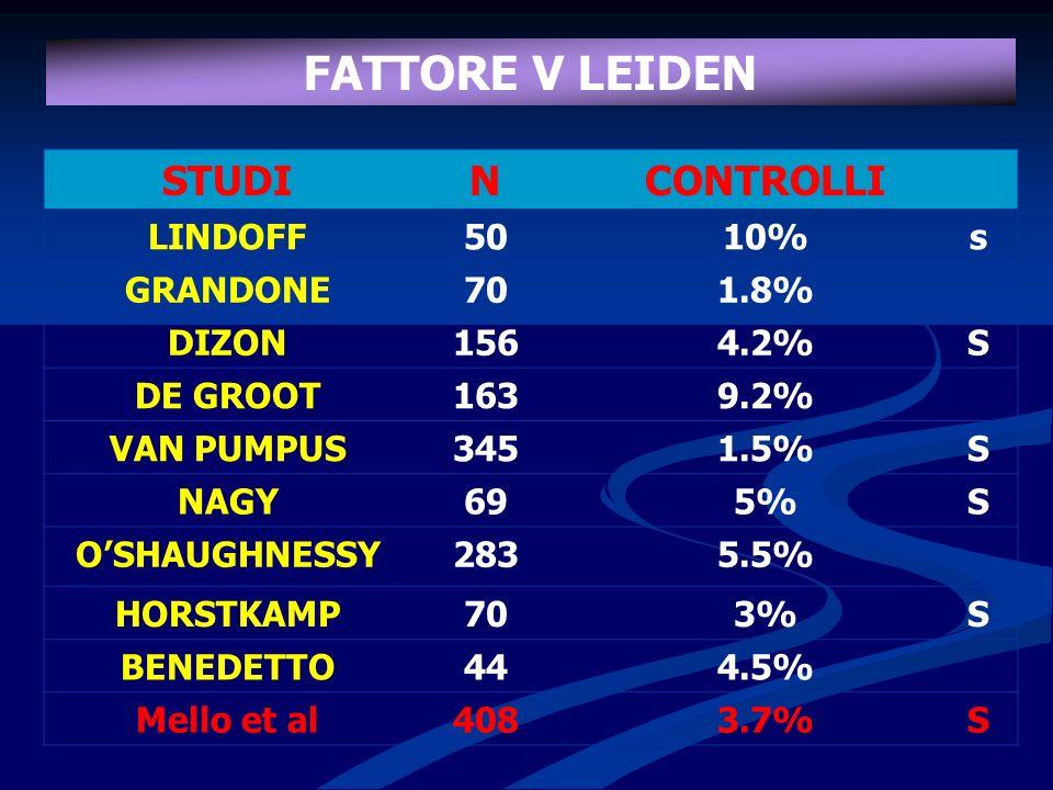 FATTORE V LEIDEN STUDI N CONTROLLI LINDOFF 50 10% s GRANDONE 70 1.8%
