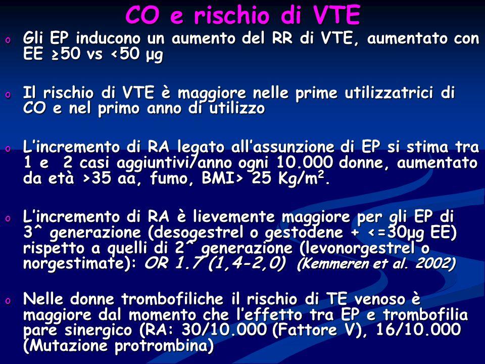 CO e rischio di VTE Gli EP inducono un aumento del RR di VTE, aumentato con EE ≥50 vs <50 μg.