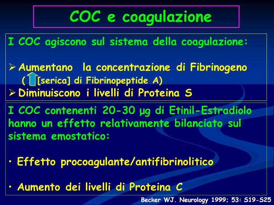 COC e coagulazione I COC agiscono sul sistema della coagulazione: