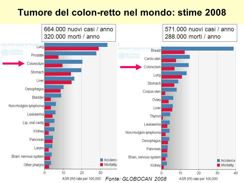 Tumore del colon-retto nel mondo: stime 2008