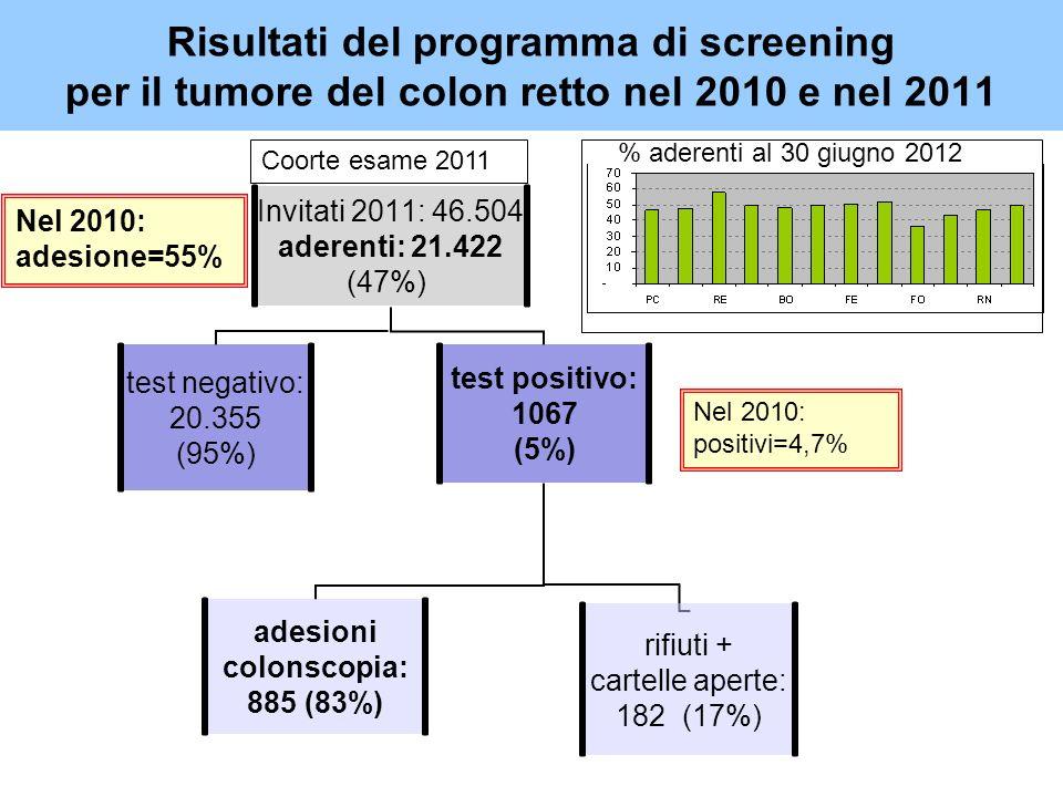 Risultati del programma di screening per il tumore del colon retto nel 2010 e nel 2011