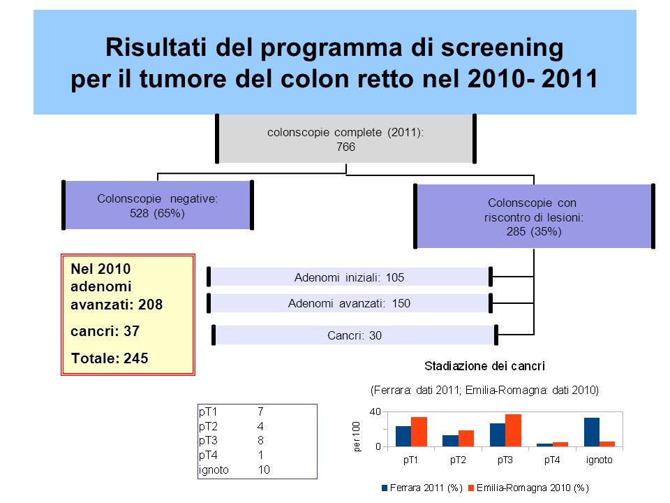 Risultati del programma di screening per il tumore del colon retto nel 2010- 2011