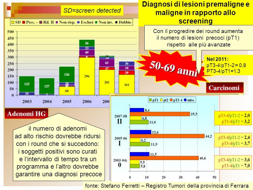 Diagnosi di lesioni premaligne e maligne in rapporto allo screening