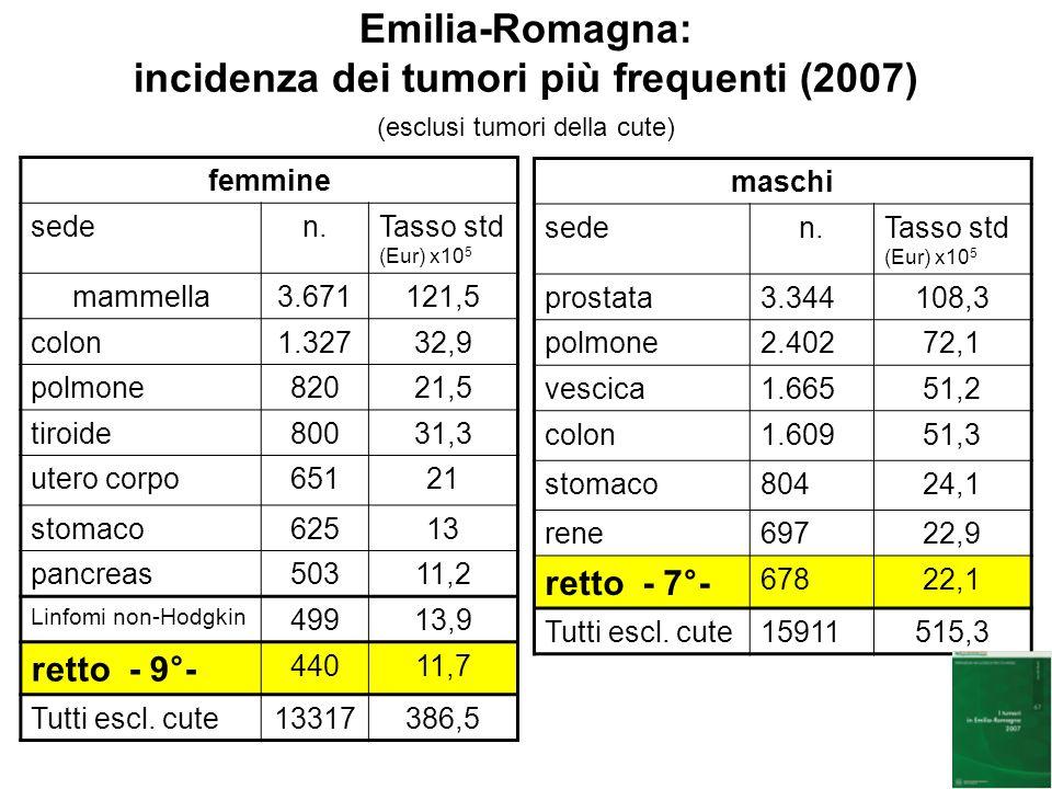 Emilia-Romagna: incidenza dei tumori più frequenti (2007) (esclusi tumori della cute)