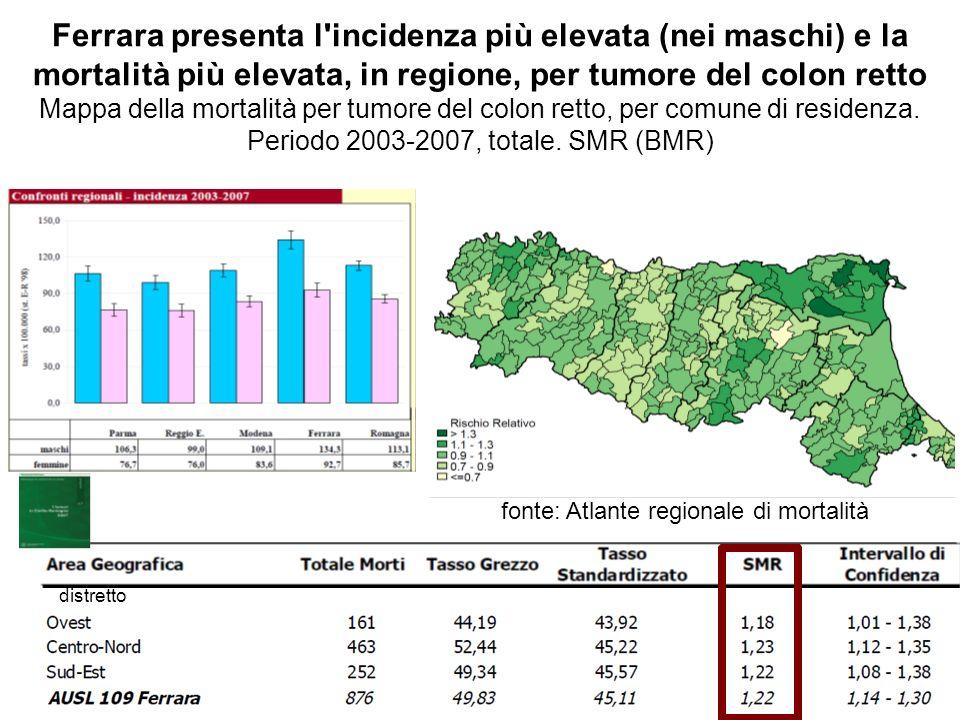 Ferrara presenta l incidenza più elevata (nei maschi) e la mortalità più elevata, in regione, per tumore del colon retto Mappa della mortalità per tumore del colon retto, per comune di residenza. Periodo 2003-2007, totale. SMR (BMR)
