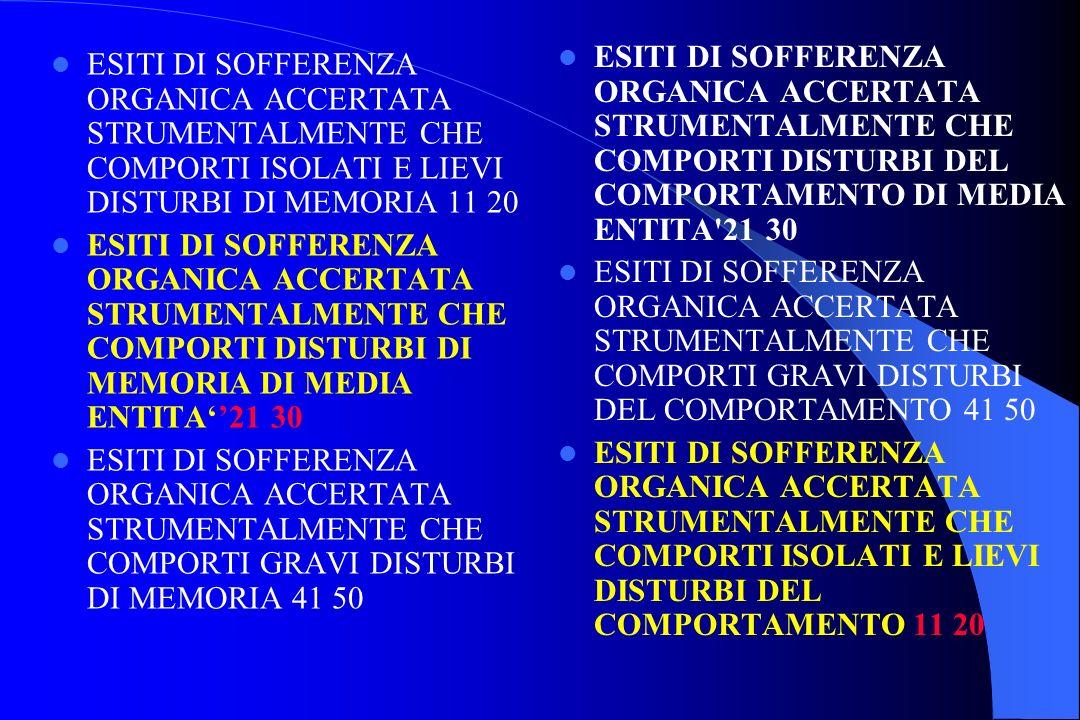 ESITI DI SOFFERENZA ORGANICA ACCERTATA STRUMENTALMENTE CHE COMPORTI DISTURBI DEL COMPORTAMENTO DI MEDIA ENTITA 21 30