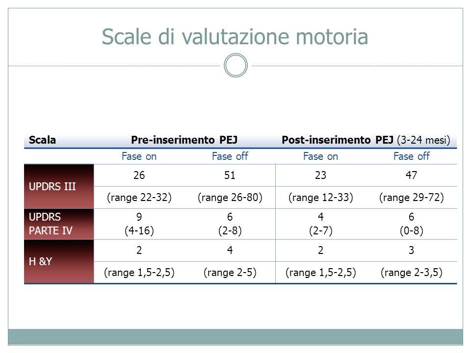 Scale di valutazione motoria